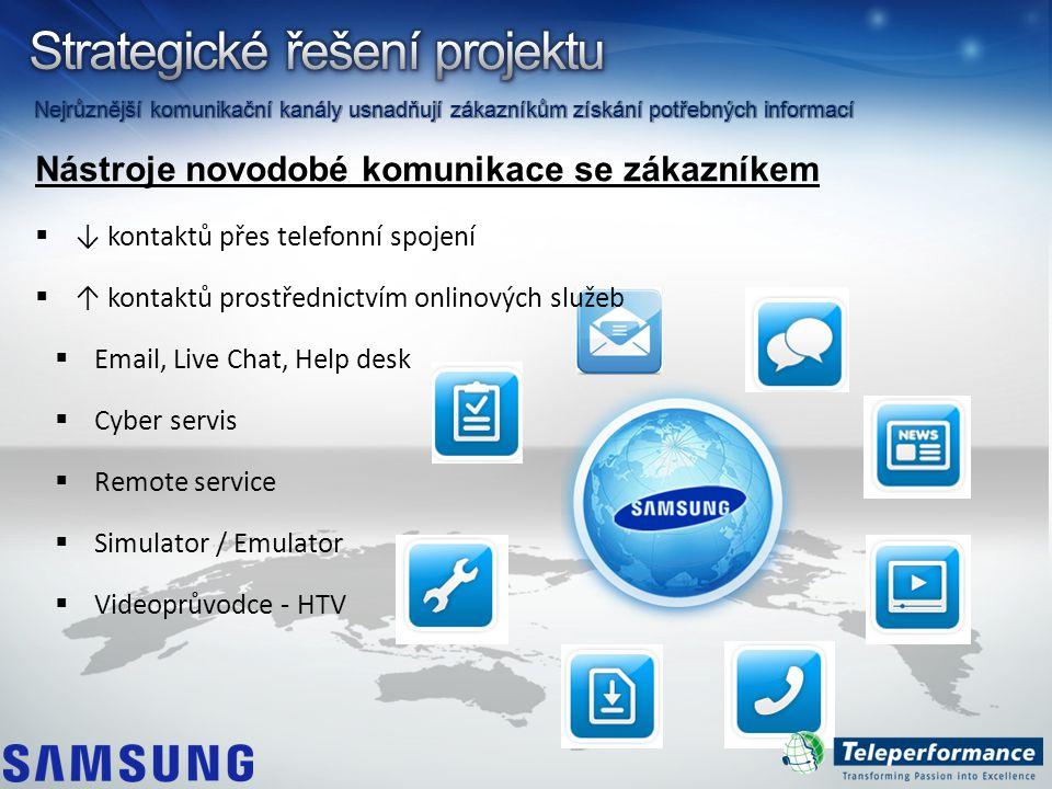 Nástroje novodobé komunikace se zákazníkem  ↓ kontaktů přes telefonní spojení  ↑ kontaktů prostřednictvím onlinových služeb  Email, Live Chat, Help