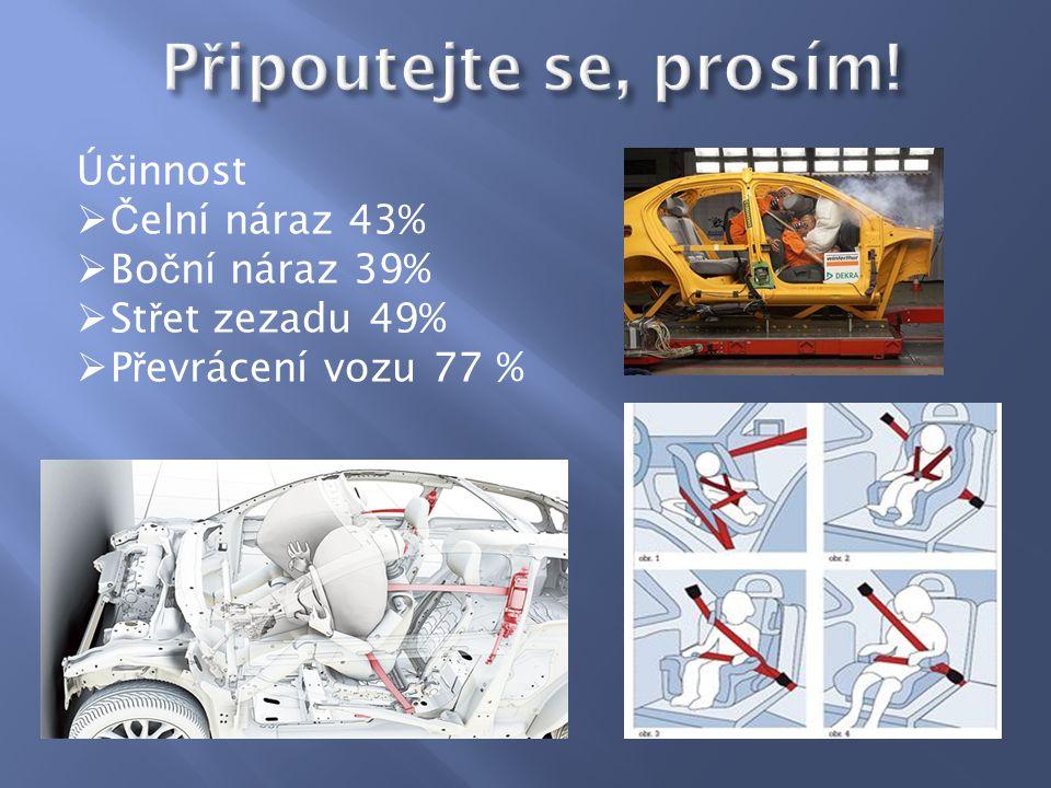 Ú č innost  Č elní náraz 43%  Bo č ní náraz 39%  St ř et zezadu 49%  P ř evrácení vozu 77 %