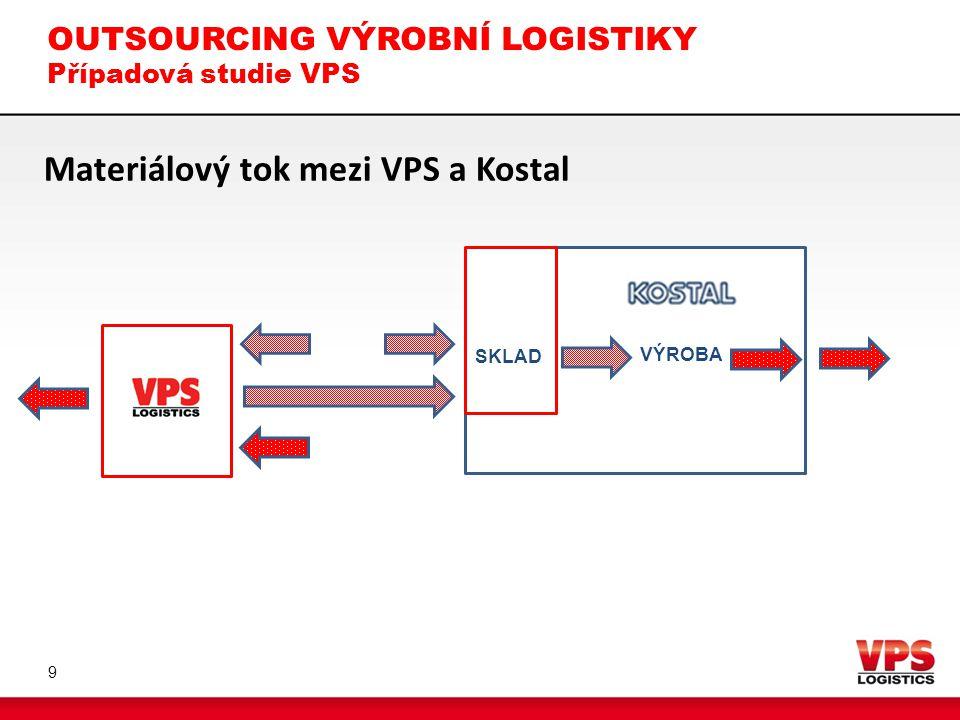 OUTSOURCING VÝROBNÍ LOGISTIKY Shrnutí 10  Outsourcing výrobní logistiky je výrazně složitější oproti standardním transakčním logistickým službám  Každý projekt je individuální  Při implementaci je nutné postupovat dle zásad projektového řízení  Zásadní je výběr kvalitního dodavatele s kvalitním systémem řízení