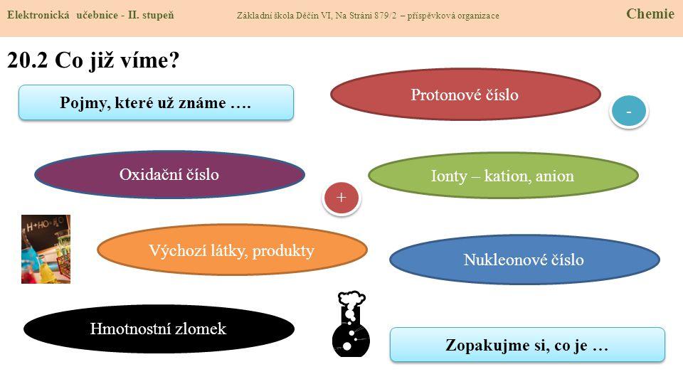 20.2 Co již víme? Elektronická učebnice - II. stupeň Základní škola Děčín VI, Na Stráni 879/2 – příspěvková organizace Chemie Pojmy, které už známe ….
