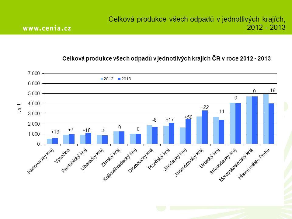 Celková produkce všech odpadů v jednotlivých krajích, 2012 - 2013