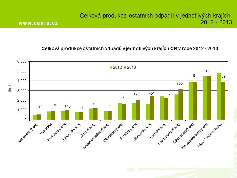 Celková produkce ostatních odpadů v jednotlivých krajích, 2012 - 2013