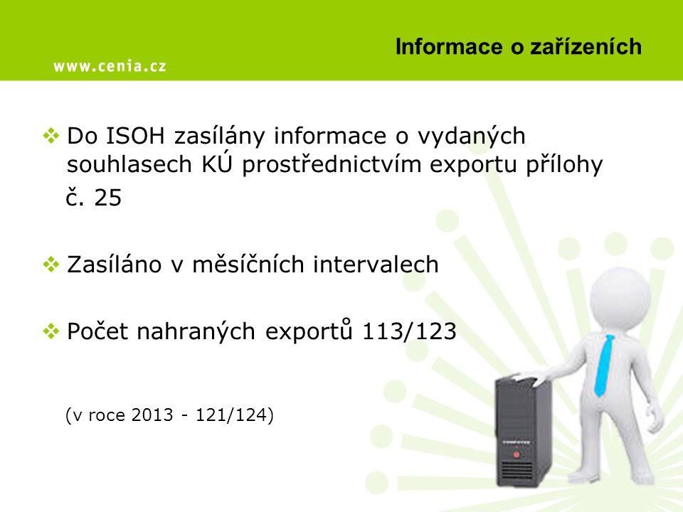 Informace o zařízeních  Do ISOH zasílány informace o vydaných souhlasech KÚ prostřednictvím exportu přílohy č. 25  Zasíláno v měsíčních intervalech
