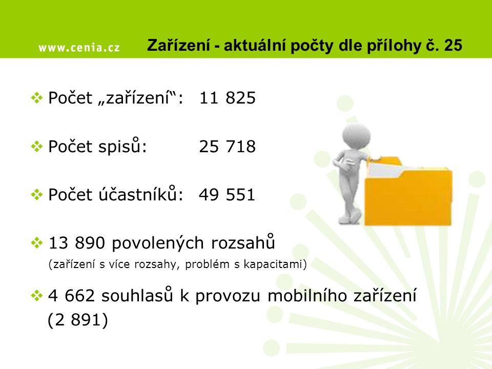 """Zařízení - aktuální počty dle přílohy č. 25  Počet """"zařízení"""": 11 825  Počet spisů: 25 718  Počet účastníků:49 551  13 890 povolených rozsahů (zař"""