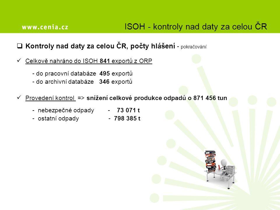 ISOH - kontroly nad daty za celou ČR  Kontroly nad daty za celou ČR, počty hlášení - pokračování Celkově nahráno do ISOH 841 exportů z ORP - do praco