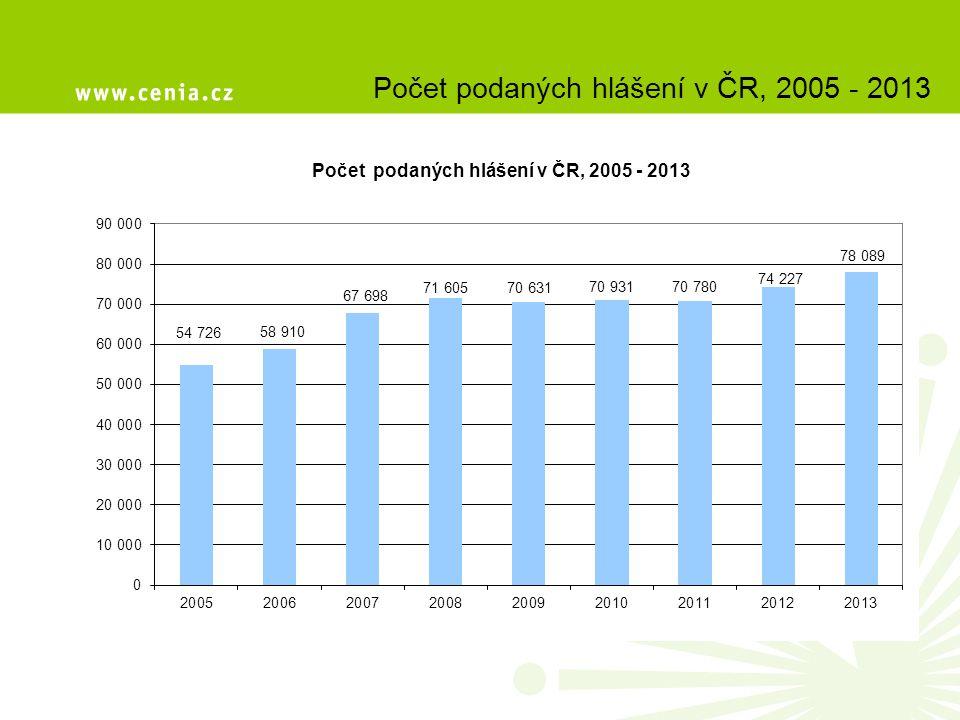 Počet podaných hlášení v ČR, 2005 - 2013