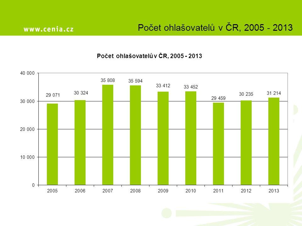 Počet ohlašovatelů v ČR, 2005 - 2013