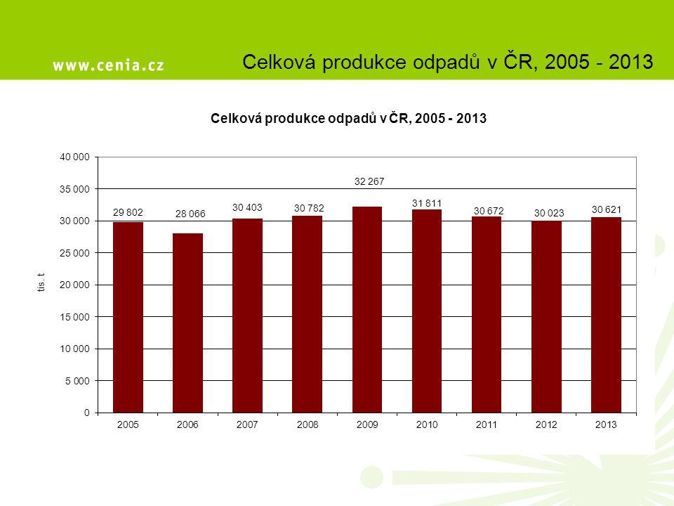 Celková produkce odpadů v ČR, 2005 - 2013