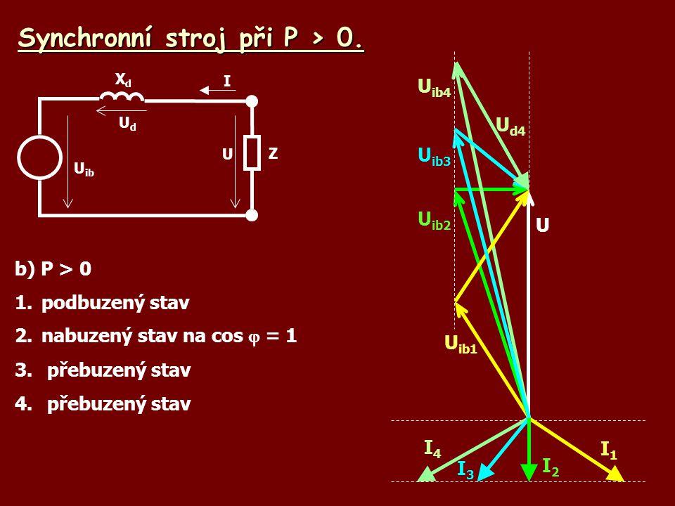Synchronní stroj při P > 0. b) P > 0 1.podbuzený stav 2.nabuzený stav na cos  = 1 3. přebuzený stav 4. přebuzený stav U ib UdUd U XdXd Z I I1I1 U I2I