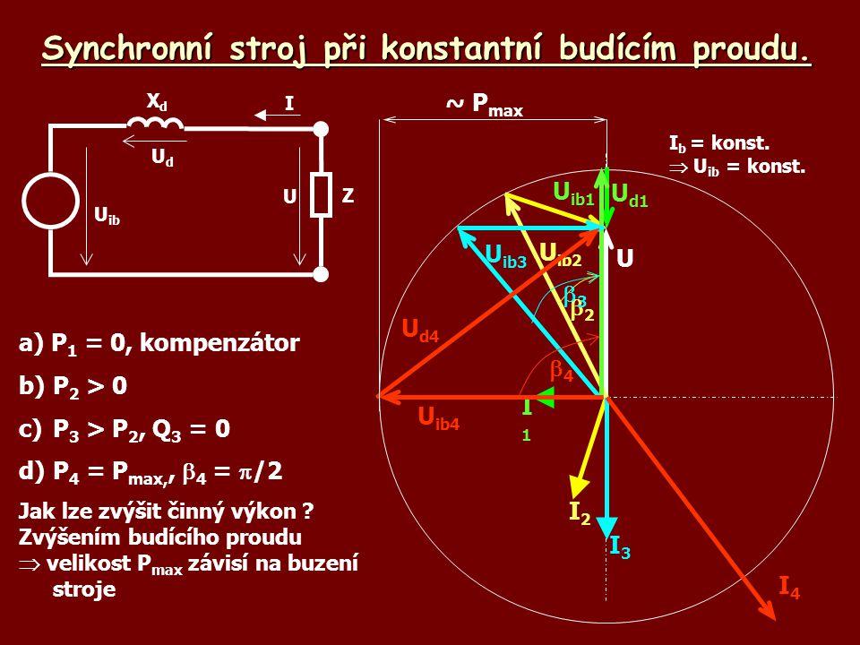 Synchronní stroj při konstantní budícím proudu. a) P 1 = 0, kompenzátor b)P 2 > 0 c)P 3 > P 2, Q 3 = 0 d)P 4 = P max,,  4 =  /2 Jak lze zvýšit činný