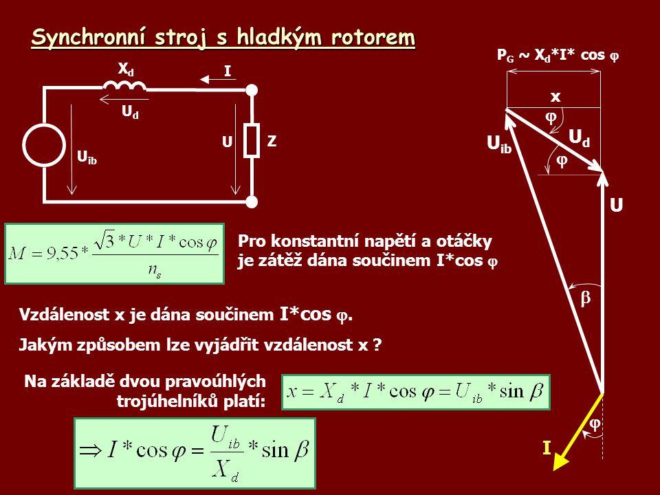 Synchronní stroj s hladkým rotorem Vzdálenost x je dána součinem I*cos . Jakým způsobem lze vyjádřit vzdálenost x ? U ib UdUd U XdXd Z I I U UdUd  