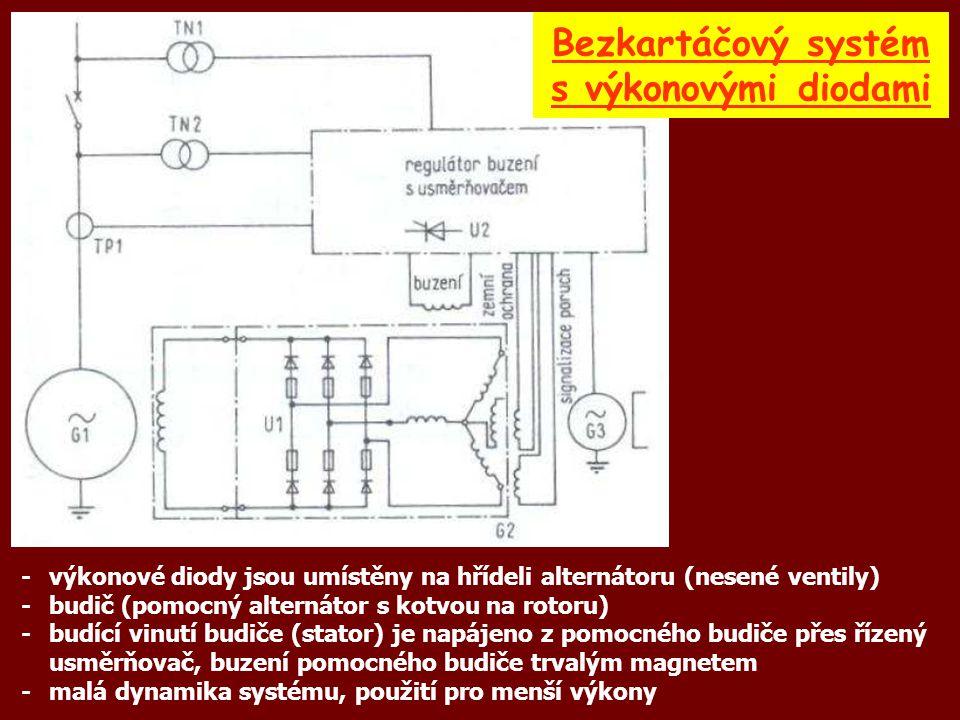 -výkonové diody jsou umístěny na hřídeli alternátoru (nesené ventily) -budič (pomocný alternátor s kotvou na rotoru) -budící vinutí budiče (stator) je