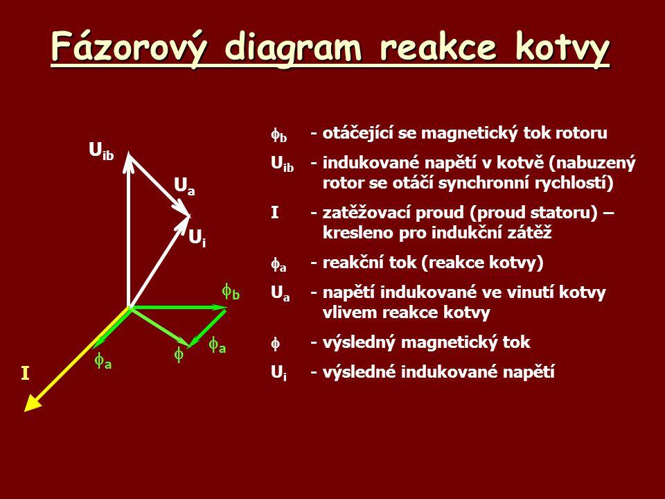 Fázorový diagram reakce kotvy U ib  b -otáčející se magnetický tok rotoru U ib -indukované napětí v kotvě (nabuzený rotor se otáčí synchronní rychlos