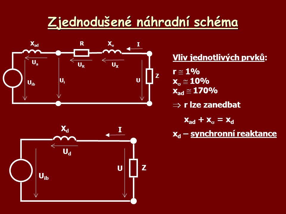 Zjednodušené náhradní schéma U ib UaUa URUR UXUX UiUi U X ad RXX Z I Vliv jednotlivých prvků: r  1% x   10% x ad  170%  r lze zanedbat x ad + x