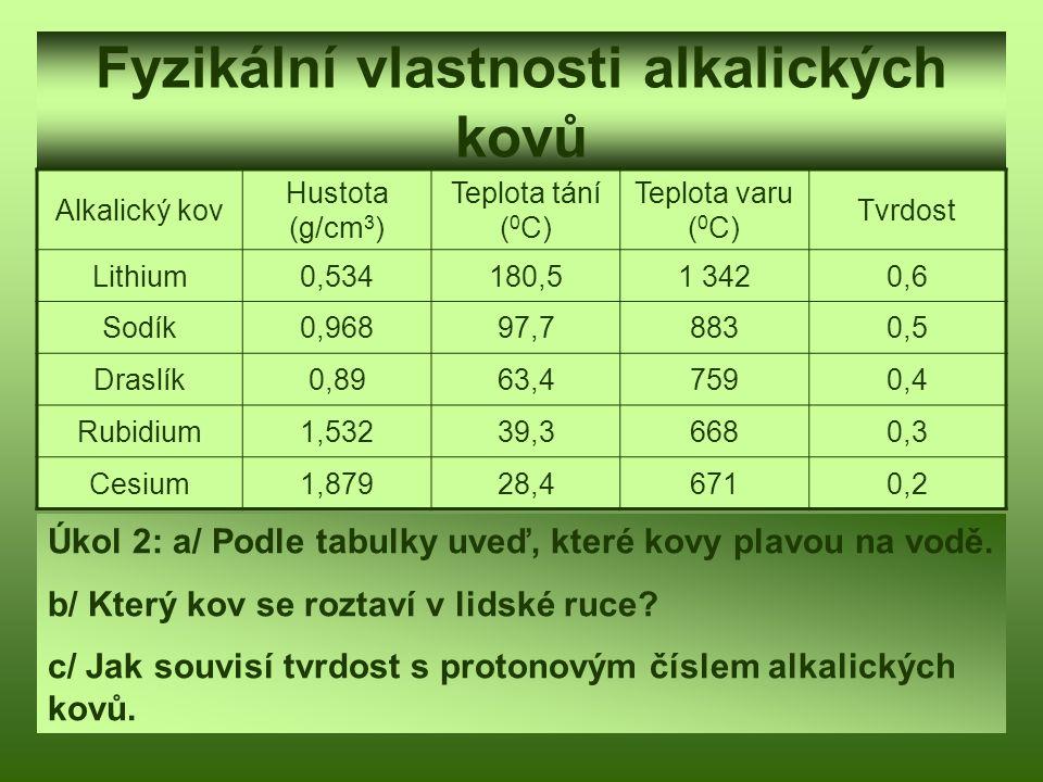 Fyzikální vlastnosti alkalických kovů Alkalický kov Hustota (g/cm 3 ) Teplota tání ( 0 C) Teplota varu ( 0 C) Tvrdost Lithium0,534180,51 3420,6 Sodík0