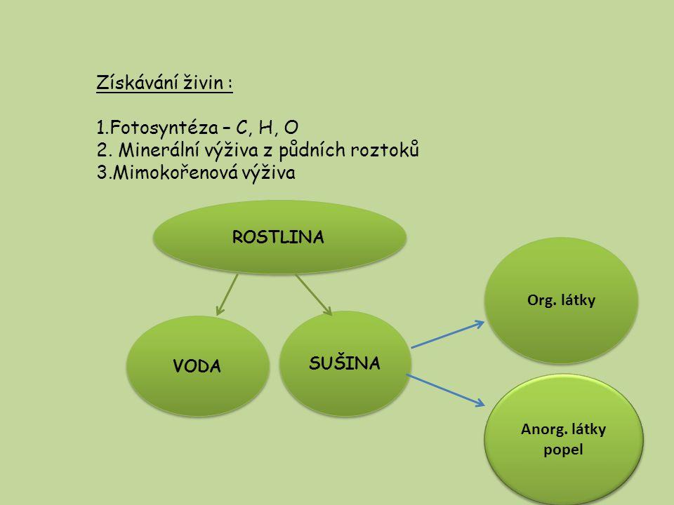 Získávání živin : 1.Fotosyntéza – C, H, O 2.