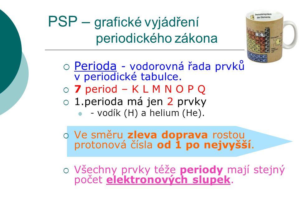 PSP – grafické vyjádření periodického zákona  Perioda - vodorovná řada prvků v periodické tabulce.