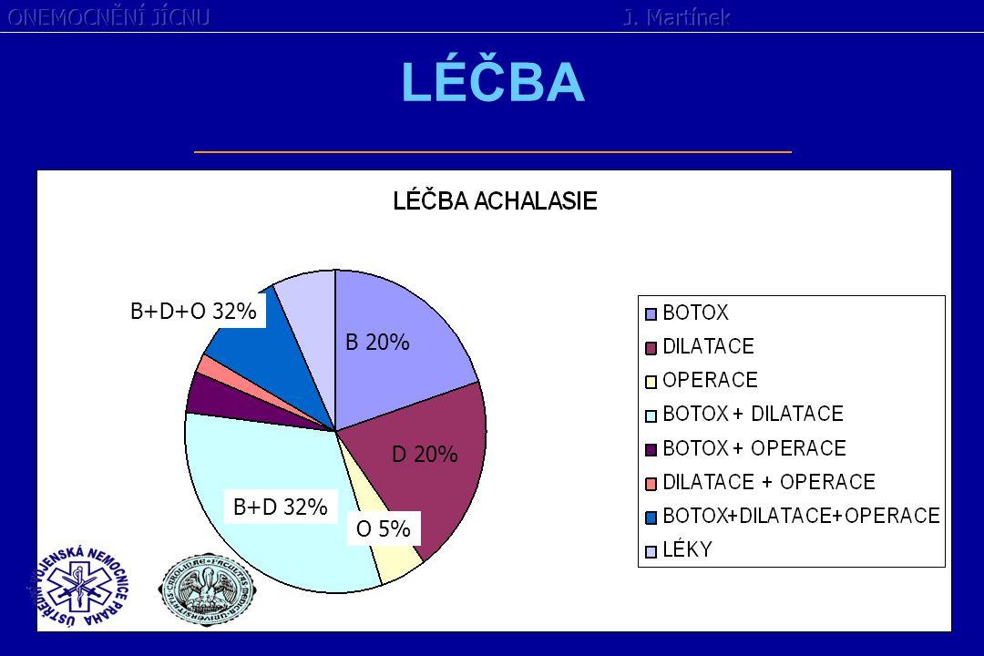 LÉČBA B+D 32% B 20% D 20% O 5% B+D+O 32%