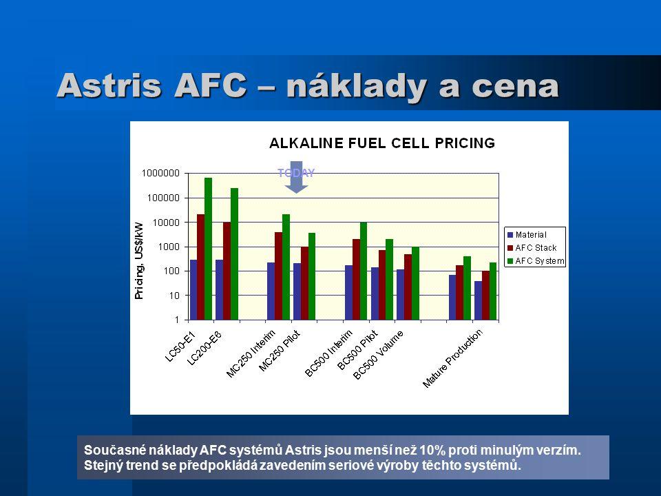 Astris AFC – náklady a cena Současné náklady AFC systémů Astris jsou menší než 10% proti minulým verzím. Stejný trend se předpokládá zavedením seriové