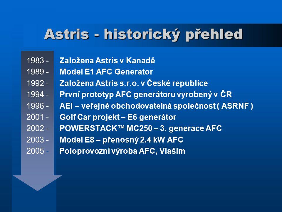 Astris - historický přehled Astris - historický přehled 1983 - Založena Astris v Kanadě 1989 - Model E1 AFC Generator 1992 - Založena Astris s.r.o. v