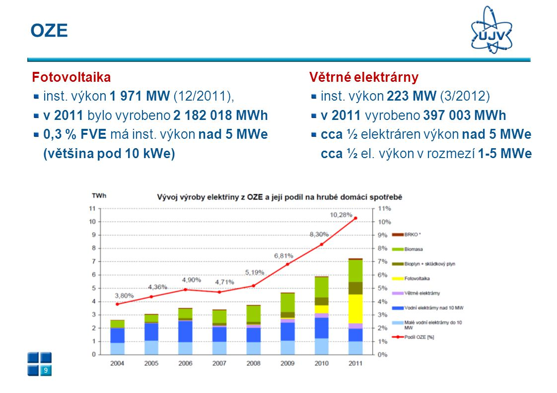 Fotovoltaika inst. výkon 1 971 MW (12/2011), v 2011 bylo vyrobeno 2 182 018 MWh 0,3 % FVE má inst. výkon nad 5 MWe (většina pod 10 kWe) OZE 9 Větrné e