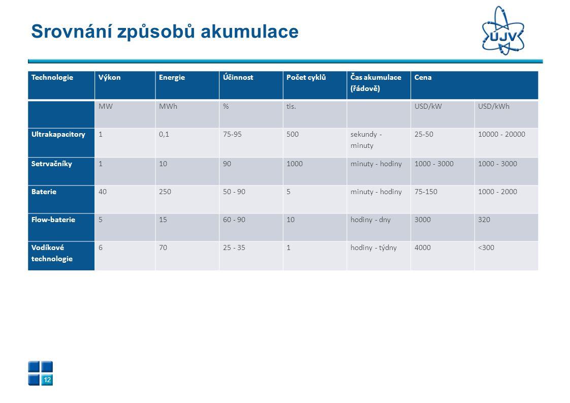 Srovnání způsobů akumulace 12 TechnologieVýkonEnergieÚčinnostPočet cyklů Čas akumulace (řádově) Cena MWMWh%tis.USD/kWUSD/kWh Ultrakapacitory10,175-955