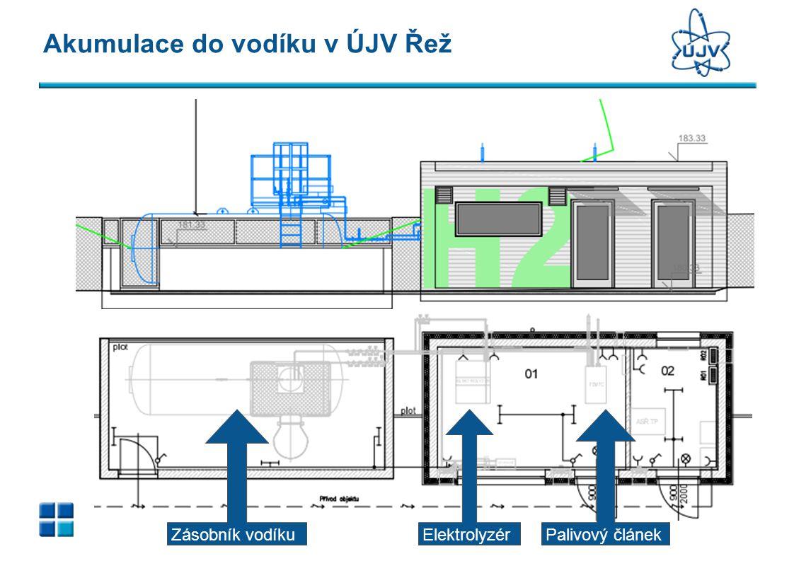 Akumulace do vodíku v ÚJV Řež ElektrolyzérPalivový článekZásobník vodíku