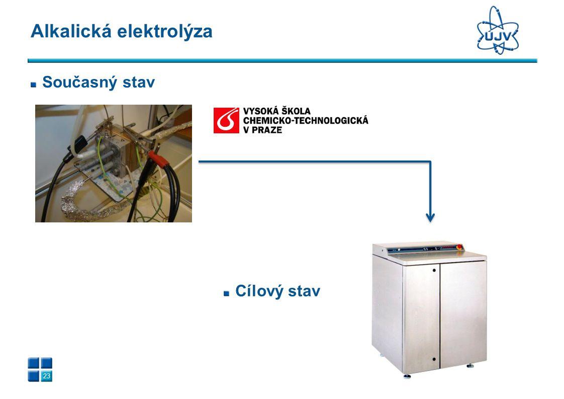 Alkalická elektrolýza 23 Současný stav Cílový stav