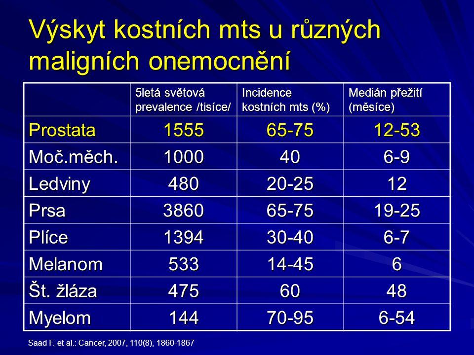Výskyt kostních mts u různých maligních onemocnění 5letá světová prevalence /tisíce/ Incidence kostních mts (%) Medián přežití (měsíce) Prostata155565-7512-53 Moč.měch.1000406-9 Ledviny48020-2512 Prsa386065-7519-25 Plíce139430-406-7 Melanom53314-456 Št.