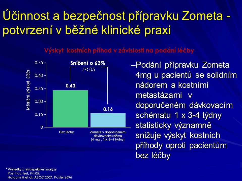 Účinnost a bezpečnost přípravku Zometa - potvrzení v běžné klinické praxi –Podání přípravku Zometa 4mg u pacientů se solidním nádorem a kostními metastázami v doporučeném dávkovacím schématu 1 x 3-4 týdny statisticky významně snižuje výskyt kostních příhody oproti pacientům bez léčby * Výsledky z retrospektivní analýzy Post hoc test, P<.05.