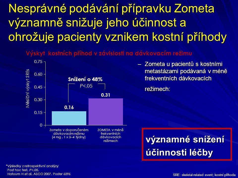 Nesprávné podávání přípravku Zometa významně snižuje jeho účinnost a ohrožuje pacienty vznikem kostní příhody *Výsledky z retrospektivní analýzy Post hoc test, P<.05.