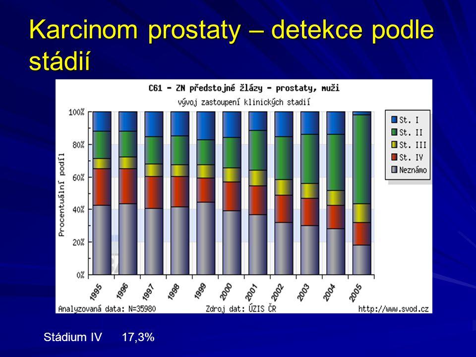 Stádium IV 17,3%