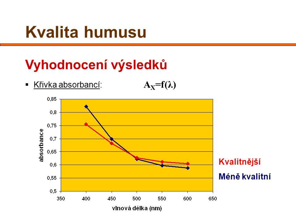 Kvalita humusu Vyhodnocení výsledků  Křivka absorbancí: A X =f(λ) Kvalitnější Méně kvalitní