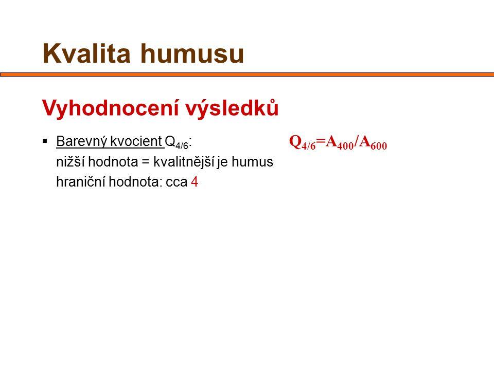 Kvalita humusu Vyhodnocení výsledků  Barevný kvocient Q 4/6 : Q 4/6 =A 400 /A 600 nižší hodnota = kvalitnější je humus hraniční hodnota: cca 4