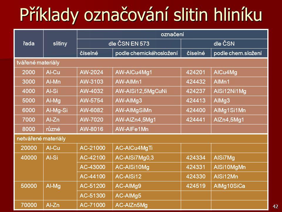 42 Příklady označování slitin hliníku řadaslitiny označení dle ČSN EN 573dle ČSN číselnépodle chemickéhosloženíčíselnépodle chem.složení tvářené mater
