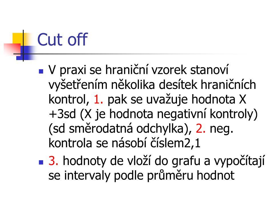 Cut off V praxi se hraniční vzorek stanoví vyšetřením několika desítek hraničních kontrol, 1. pak se uvažuje hodnota X +3sd (X je hodnota negativní ko