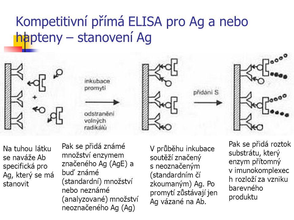 Kompetitivní přímá ELISA pro Ag a nebo hapteny – stanovení Ag Na tuhou látku se naváže Ab specifická pro Ag, který se má stanovit Pak se přidá známé m