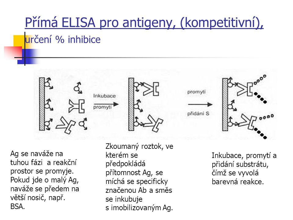 Přímá ELISA pro antigeny, (kompetitivní), určení % inhibice Ag se naváže na tuhou fázi a reakční prostor se promyje. Pokud jde o malý Ag, naváže se př
