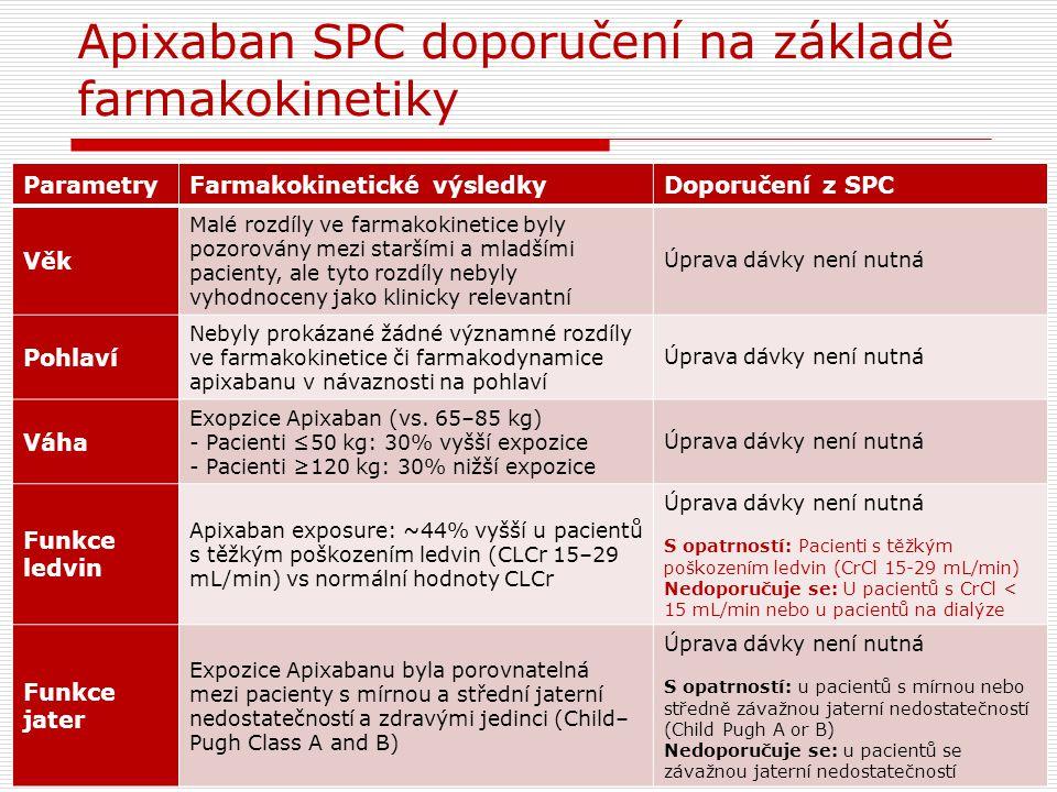 Apixaban SPC doporučení na základě farmakokinetiky ParametryFarmakokinetické výsledkyDoporučení z SPC Věk Malé rozdíly ve farmakokinetice byly pozorov