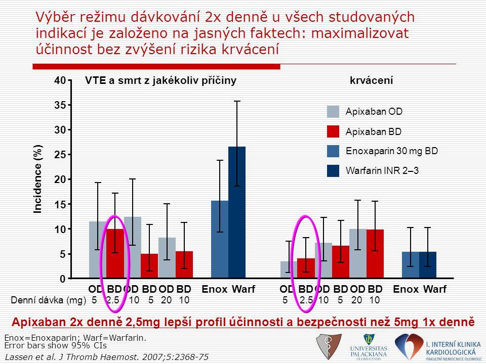 Výběr režimu dávkování 2x denně u všech studovaných indikací je založeno na jasných faktech: maximalizovat účinnost bez zvýšení rizika krvácení VTE a