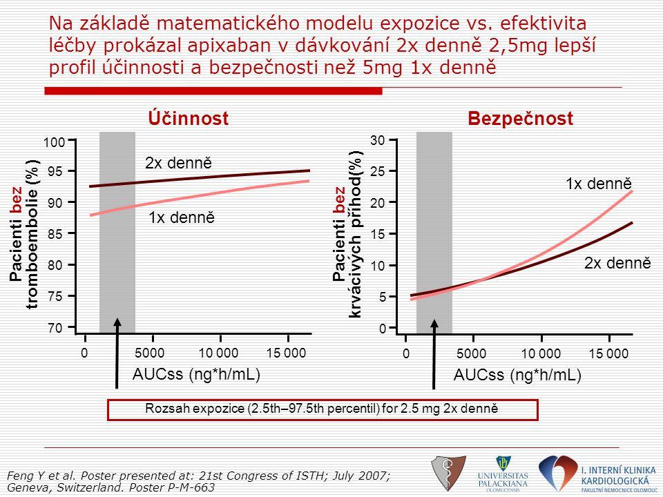 Na základě matematického modelu expozice vs. efektivita léčby prokázal apixaban v dávkování 2x denně 2,5mg lepší profil účinnosti a bezpečnosti než 5m