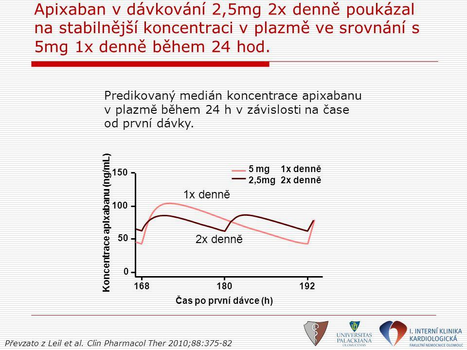 Apixaban v dávkování 2,5mg 2x denně poukázal na stabilnější koncentraci v plazmě ve srovnání s 5mg 1x denně během 24 hod. Převzato z Leil et al. Clin
