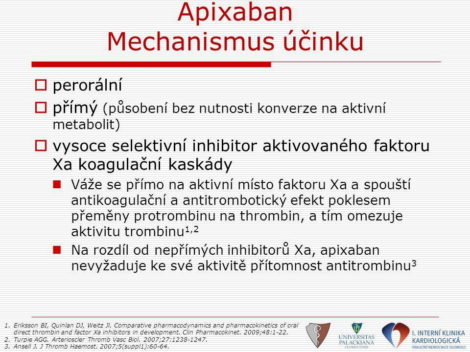 Apixaban Mechanismus účinku  perorální  přímý (působení bez nutnosti konverze na aktivní metabolit)  vysoce selektivní inhibitor aktivovaného fakto