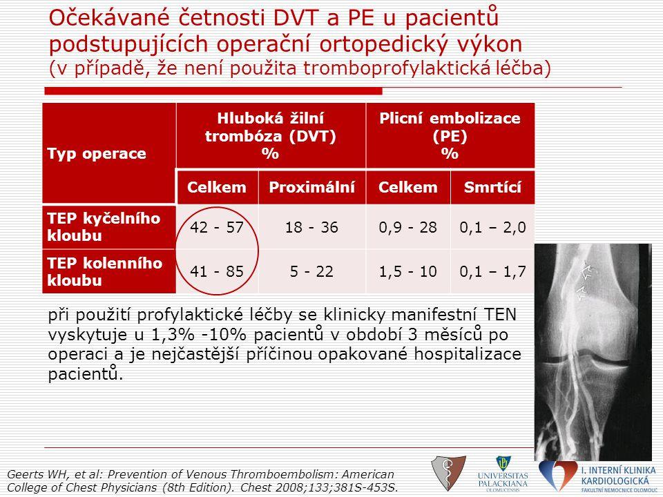 Typ operace Hluboká žilní trombóza (DVT) % Plicní embolizace (PE) % CelkemProximálníCelkemSmrtící TEP kyčelního kloubu 42 - 5718 - 360,9 - 280,1 – 2,0