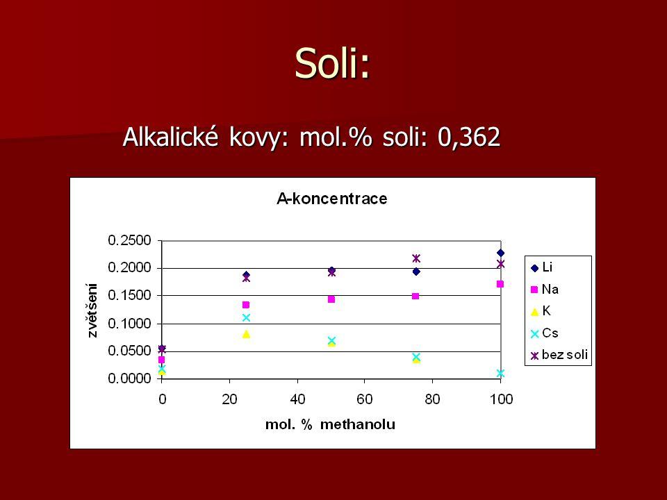 Soli: Alkalické kovy: mol.% soli: 0,362