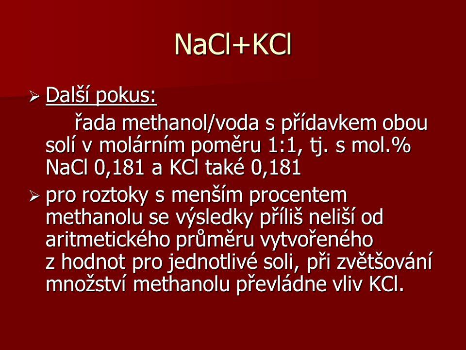 NaCl+KCl  Další pokus: řada methanol/voda s přídavkem obou solí v molárním poměru 1:1, tj.