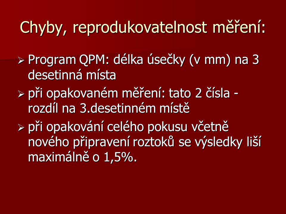 Chyby, reprodukovatelnost měření:  Program QPM: délka úsečky (v mm) na 3 desetinná místa  při opakovaném měření: tato 2 čísla - rozdíl na 3.desetinném místě  při opakování celého pokusu včetně nového připravení roztoků se výsledky liší maximálně o 1,5%.