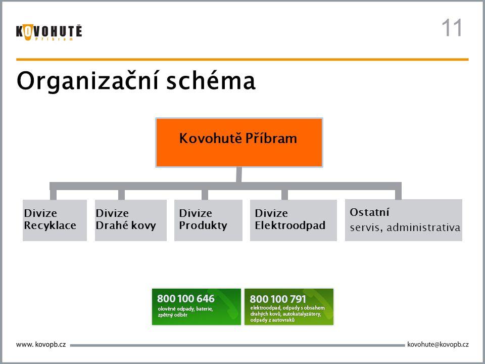 11 Organizační schéma Kovohutě Příbram Divize Recyklace Divize Drahé kovy Divize Produkty Divize Elektroodpad Ostatní servis, administrativa