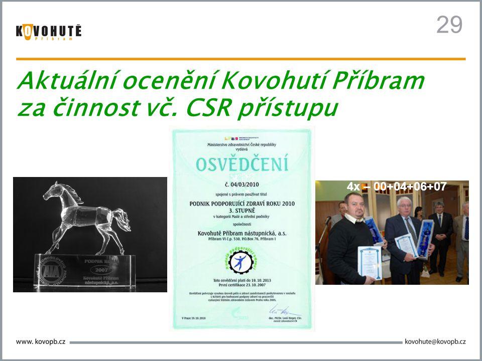 29 Aktuální ocenění Kovohutí Příbram za činnost vč. CSR přístupu 4x – 00+04+06+07