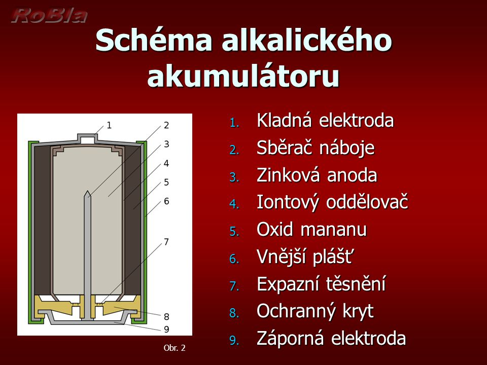 Schéma alkalického akumulátoru 1. Kladná elektroda 2. Sběrač náboje 3. Zinková anoda 4. Iontový oddělovač 5. Oxid mananu 6. Vnější plášť 7. Expazní tě